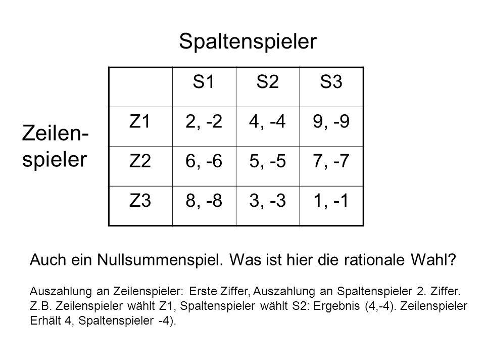 S1S2S3 Z12, -24, -49, -9 Z26, -65, -57, -7 Z38, -83, -31, -1 Auch ein Nullsummenspiel. Was ist hier die rationale Wahl? Zeilen- spieler Spaltenspieler