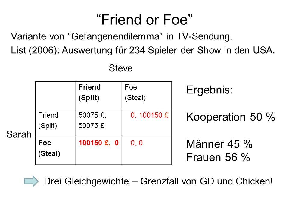"""""""Friend or Foe"""" Variante von """"Gefangenendilemma"""" in TV-Sendung. List (2006): Auswertung für 234 Spieler der Show in den USA. Friend (Split) Foe (Steal"""