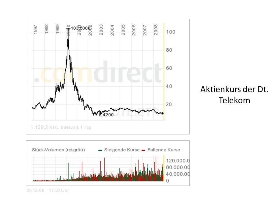 Aktienkurs der Dt. Telekom