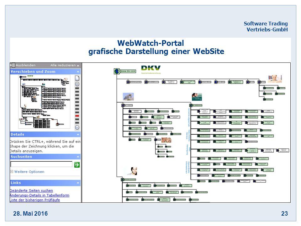 28. Mai 201623 Software Trading Vertriebs-GmbH WebWatch-Portal grafische Darstellung einer WebSite