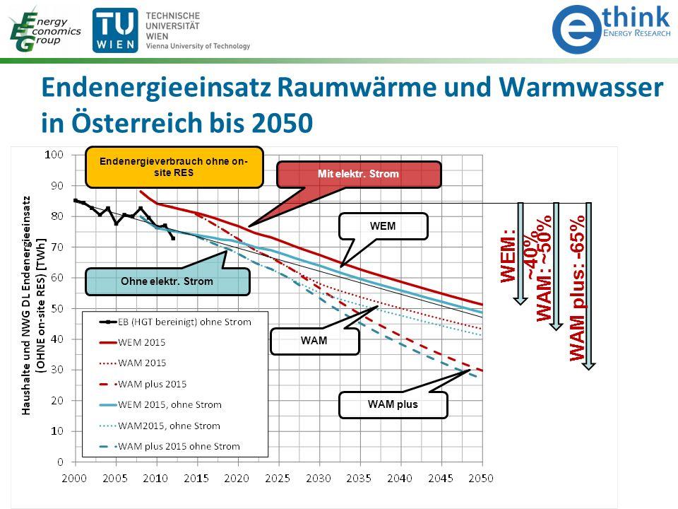 Endenergieeinsatz Raumwärme und Warmwasser in Österreich bis 2050 WAM plus: -65% WEM: ~40% WAM: ~50% Mit elektr. Strom Ohne elektr. Strom WEM WAM WAM