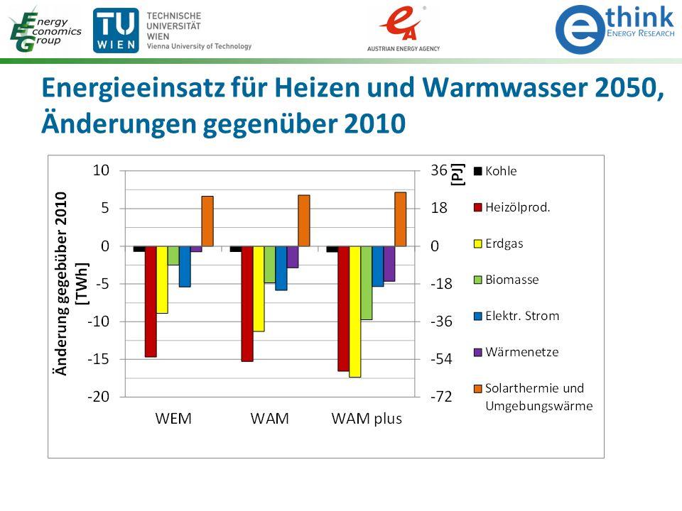 Energieeinsatz für Heizen und Warmwasser 2050, Änderungen gegenüber 2010