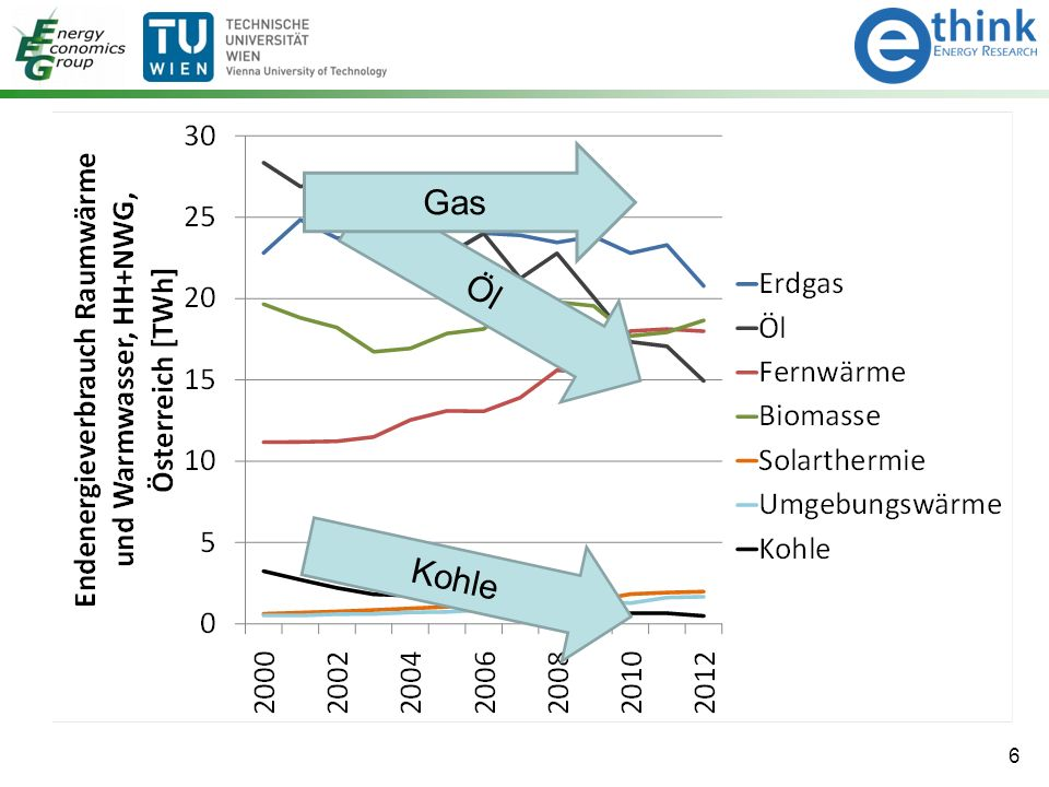 6 Kohle Öl Gas
