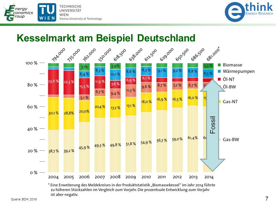 Kesselmarkt am Beispiel Deutschland 7 Quelle: BDH, 2016 Fossil