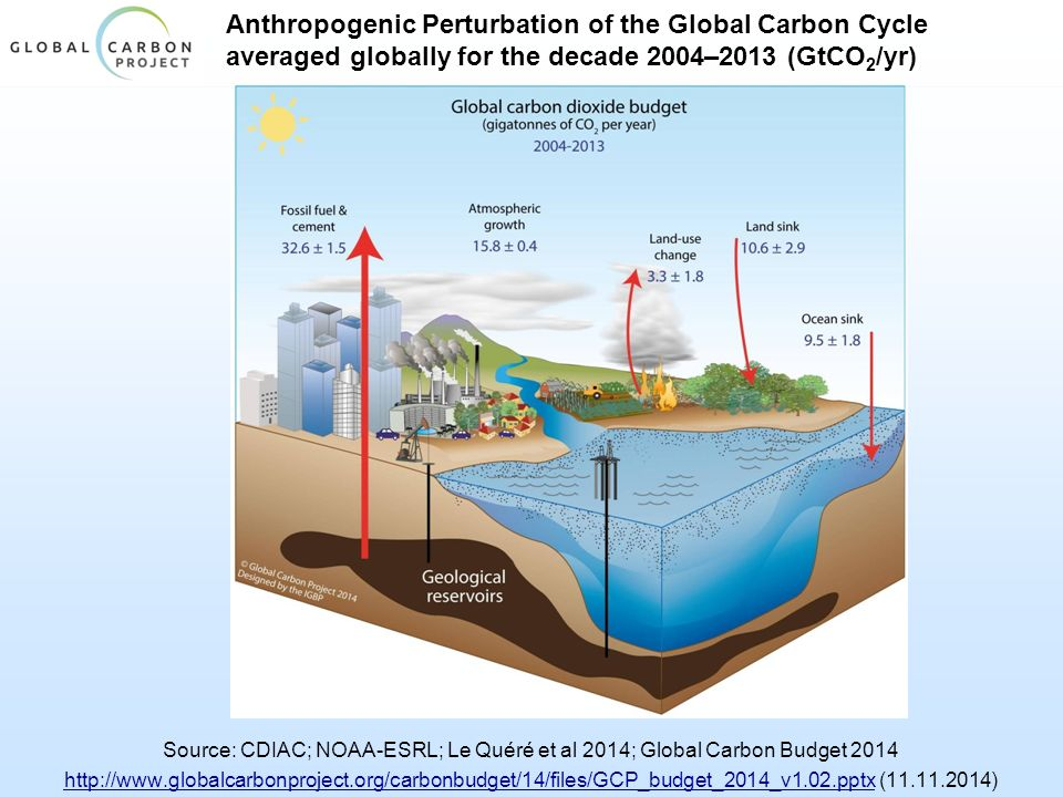 Anthropogenic Perturbation of the Global Carbon Cycle averaged globally for the decade 2004–2013 (GtCO 2 /yr) Source: CDIAC; NOAA-ESRL; Le Quéré et al 2014; Global Carbon Budget 2014 http://www.globalcarbonproject.org/carbonbudget/14/files/GCP_budget_2014_v1.02.pptxhttp://www.globalcarbonproject.org/carbonbudget/14/files/GCP_budget_2014_v1.02.pptx (11.11.2014)