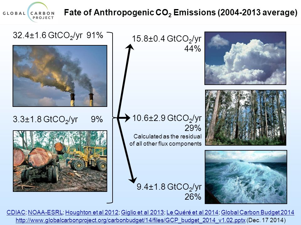 Fate of Anthropogenic CO 2 Emissions (2004-2013 average) CDIACCDIAC; NOAA-ESRL; Houghton et al 2012; Giglio et al 2013; Le Quéré et al 2014; Global Carbon Budget 2014NOAA-ESRLHoughton et al 2012Giglio et al 2013Le Quéré et al 2014Global Carbon Budget 2014 http://www.globalcarbonproject.org/carbonbudget/14/files/GCP_budget_2014_v1.02.pptxhttp://www.globalcarbonproject.org/carbonbudget/14/files/GCP_budget_2014_v1.02.pptx (Dec.