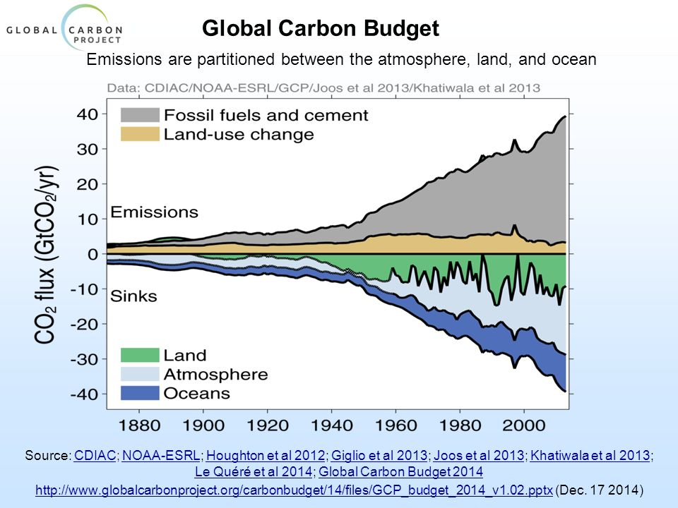 Global Carbon Budget Emissions are partitioned between the atmosphere, land, and ocean Source: CDIAC; NOAA-ESRL; Houghton et al 2012; Giglio et al 2013; Joos et al 2013; Khatiwala et al 2013; Le Quéré et al 2014; Global Carbon Budget 2014CDIACNOAA-ESRLHoughton et al 2012Giglio et al 2013Joos et al 2013Khatiwala et al 2013 Le Quéré et al 2014Global Carbon Budget 2014 http://www.globalcarbonproject.org/carbonbudget/14/files/GCP_budget_2014_v1.02.pptxhttp://www.globalcarbonproject.org/carbonbudget/14/files/GCP_budget_2014_v1.02.pptx (Dec.
