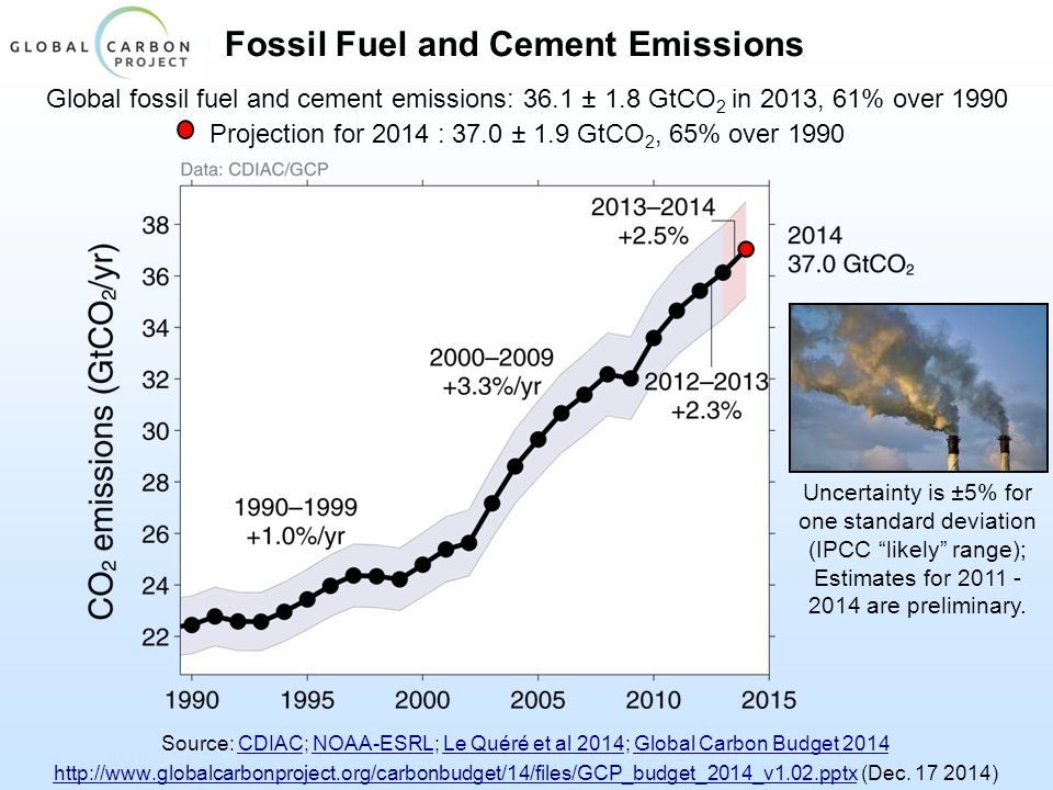 Fossil Fuel and Cement Emissions Global fossil fuel and cement emissions: 36.1 ± 1.8 GtCO 2 in 2013, 61% over 1990 Projection for 2014 : 37.0 ± 1.9 GtCO 2, 65% over 1990 Uncertainty is ±5% for one standard deviation (IPCC likely range); Estimates for 2011 - 2014 are preliminary.