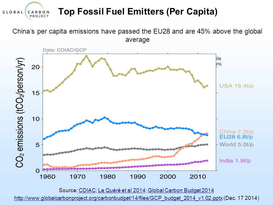 Top Fossil Fuel Emitters (Per Capita) China's per capita emissions have passed the EU28 and are 45% above the global average Source: CDIAC; Le Quéré et al 2014; Global Carbon Budget 2014CDIACLe Quéré et al 2014Global Carbon Budget 2014 http://www.globalcarbonproject.org/carbonbudget/14/files/GCP_budget_2014_v1.02.pptxhttp://www.globalcarbonproject.org/carbonbudget/14/files/GCP_budget_2014_v1.02.pptx (Dec.