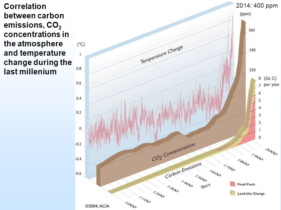 Correlation between carbon emissions, CO 2 concentrations in the atmosphere and temperature change during the last millenium 2014: 400 ppm