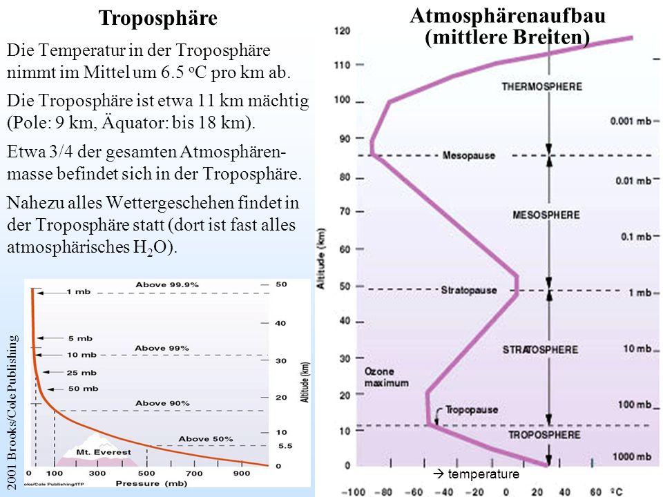 Die Temperatur in der Troposphäre nimmt im Mittel um 6.5 o C pro km ab. Die Troposphäre ist etwa 11 km mächtig (Pole: 9 km, Äquator: bis 18 km). Etwa