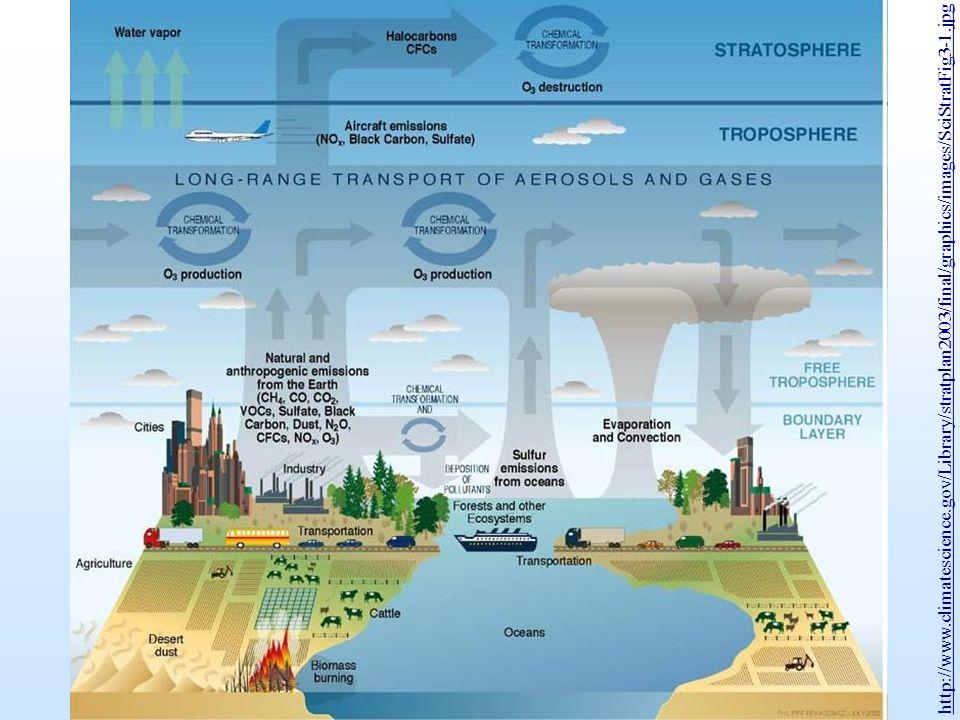 Aerosole - kleinste in der Luft schwebende Partikel – beeinflussen den globalen Strahlungshaushalt direkt durch Absorption und Streuung, sowie indirekt durch Änderung der Wolkeneigenschaften.