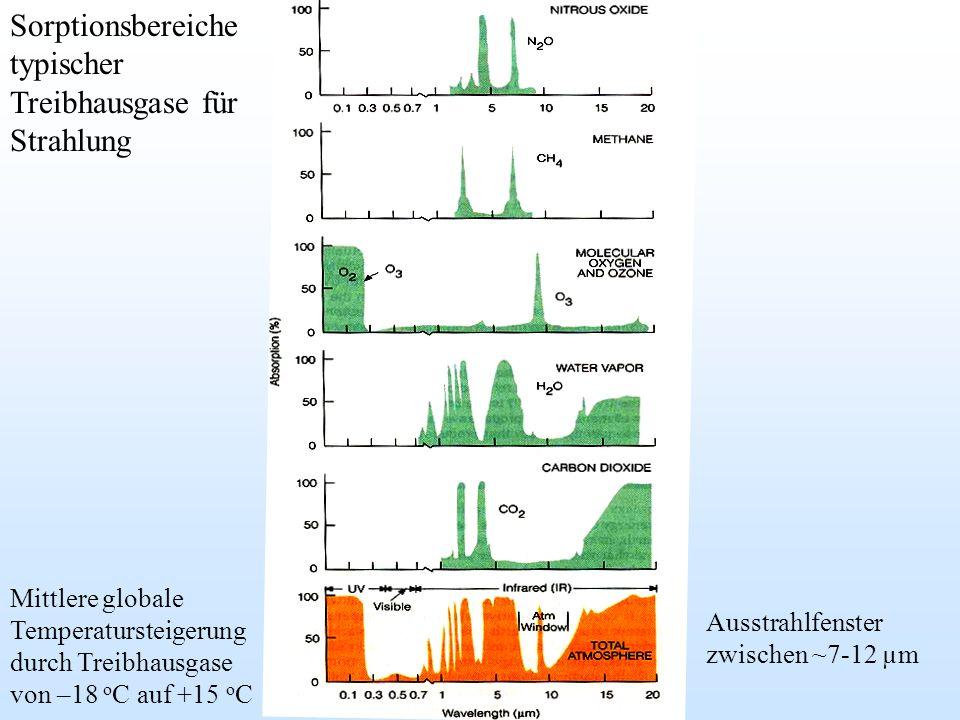 Ausstrahlfenster zwischen ~7-12 µm Sorptionsbereiche typischer Treibhausgase für Strahlung Mittlere globale Temperatursteigerung durch Treibhausgase v