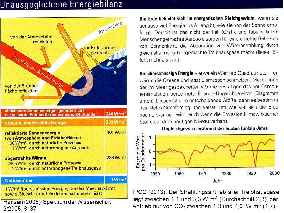 Hansen (2005): Spektrum der Wissenschaft 2/2005, S. 37 IPCC (2013): Der Strahlungsantrieb aller Treibhausgase liegt zwischen 1,1 und 3,3 W m -2 (Durch
