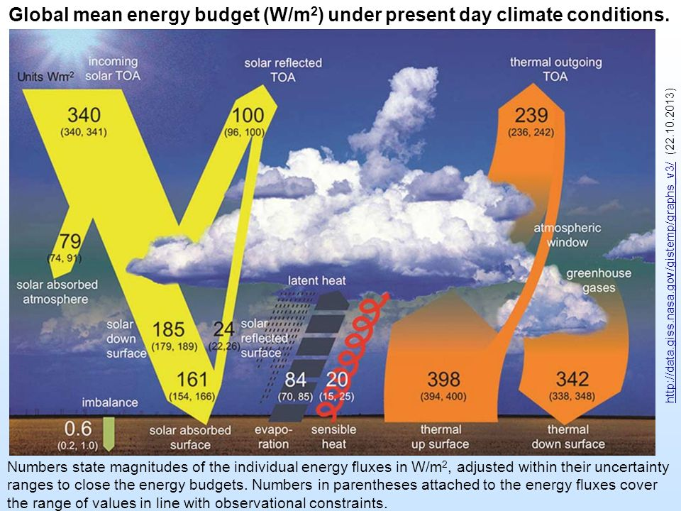 Global mean energy budget (W/m 2 ) under present day climate conditions.