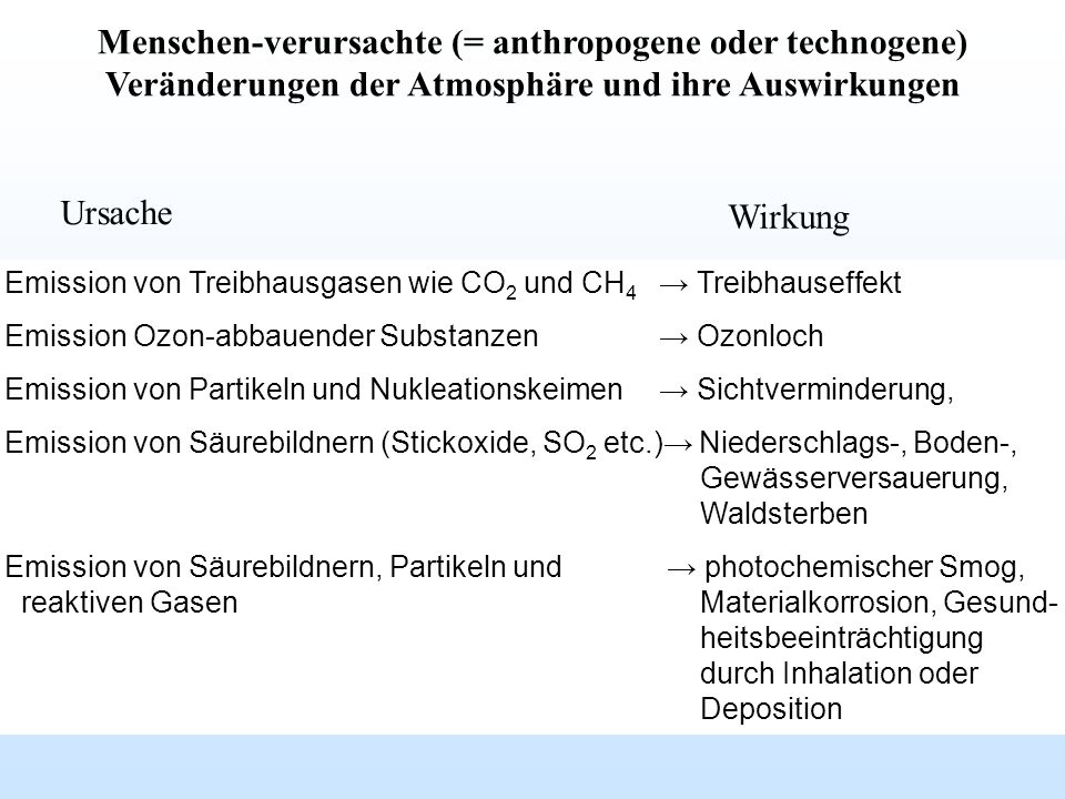 Agnew et al.(2004): An Introduction to Environmental Chemistry.