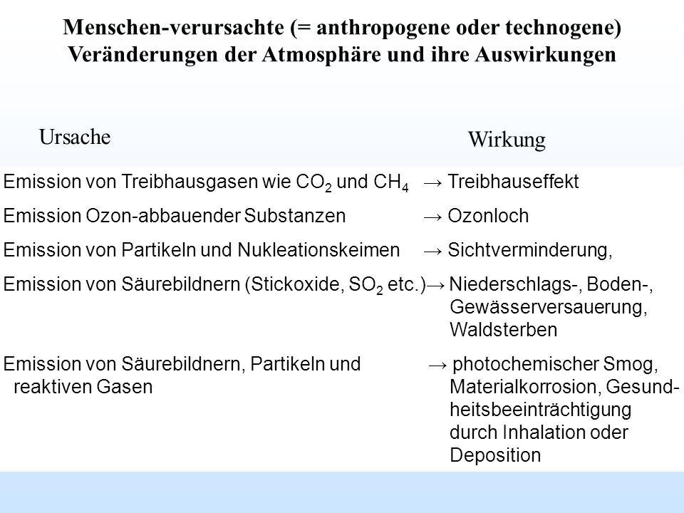 Menschen-verursachte (= anthropogene oder technogene) Veränderungen der Atmosphäre und ihre Auswirkungen Emission von Treibhausgasen wie CO 2 und CH 4