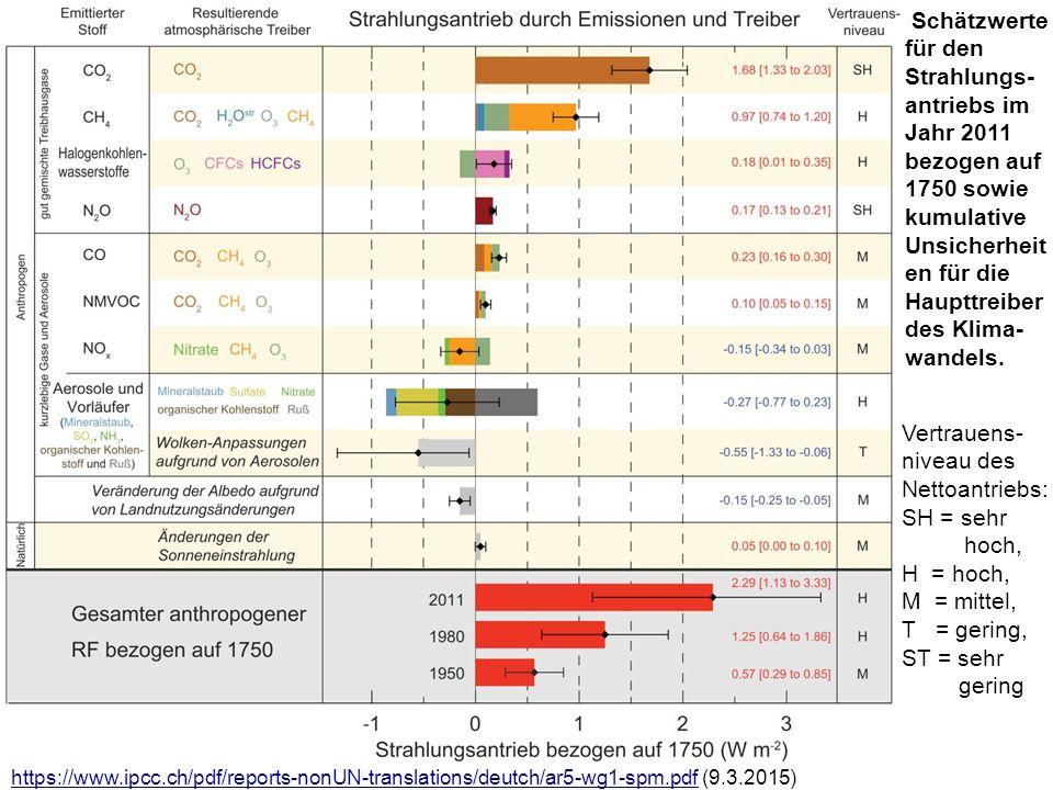 Schätzwerte für den Strahlungs- antriebs im Jahr 2011 bezogen auf 1750 sowie kumulative Unsicherheit en für die Haupttreiber des Klima- wandels.