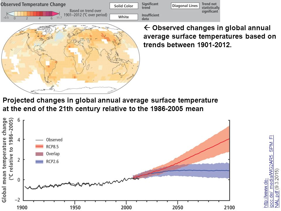  Observed changes in global annual average surface temperatures based on trends between 1901-2012.