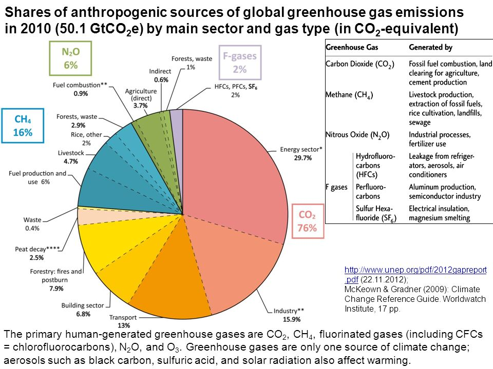 Shares of anthropogenic sources of global greenhouse gas emissions in 2010 (50.1 GtCO 2 e) by main sector and gas type (in CO 2 -equivalent) http://www.unep.org/pdf/2012gapreport.pdfhttp://www.unep.org/pdf/2012gapreport.pdf (22.11.2012); McKeown & Gradner (2009): Climate Change Reference Guide.