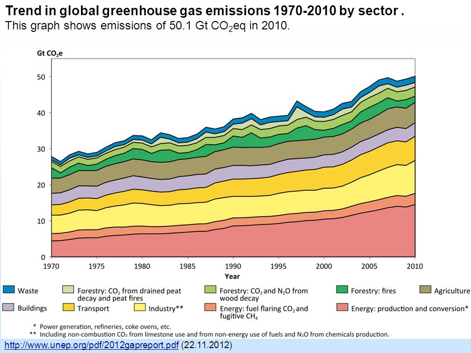 Trend in global greenhouse gas emissions 1970-2010 by sector.