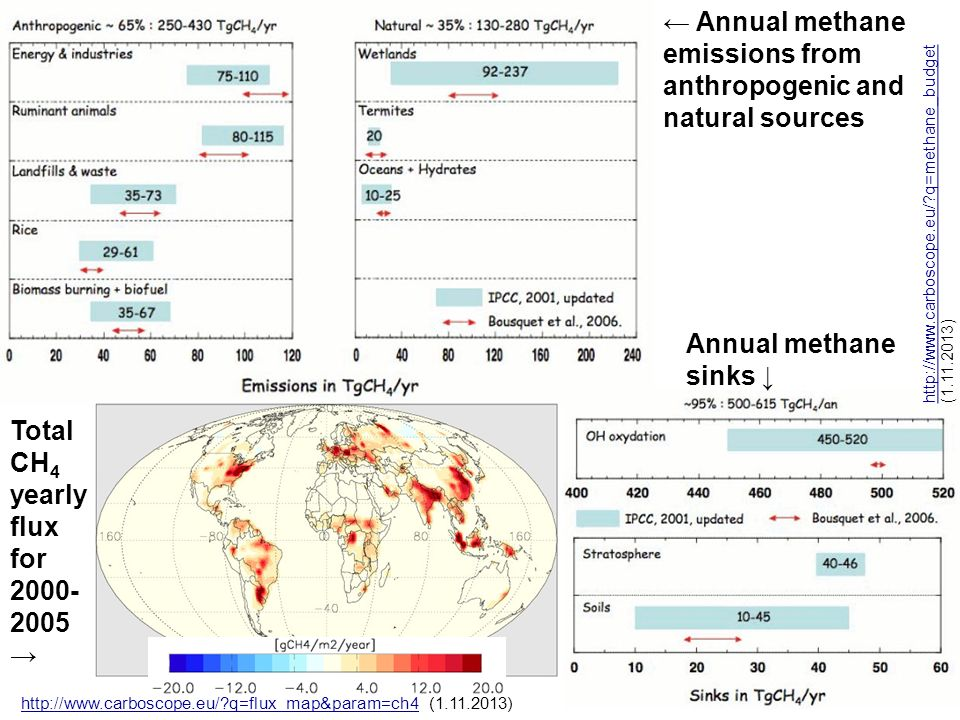 ← Annual methane emissions from anthropogenic and natural sources Annual methane sinks ↓ http://www.carboscope.eu/?q=methane_budget http://www.carboscope.eu/?q=methane_budget (1.11.2013) Total CH 4 yearly flux for 2000- 2005 → http://www.carboscope.eu/?q=flux_map&param=ch4http://www.carboscope.eu/?q=flux_map&param=ch4 (1.11.2013)