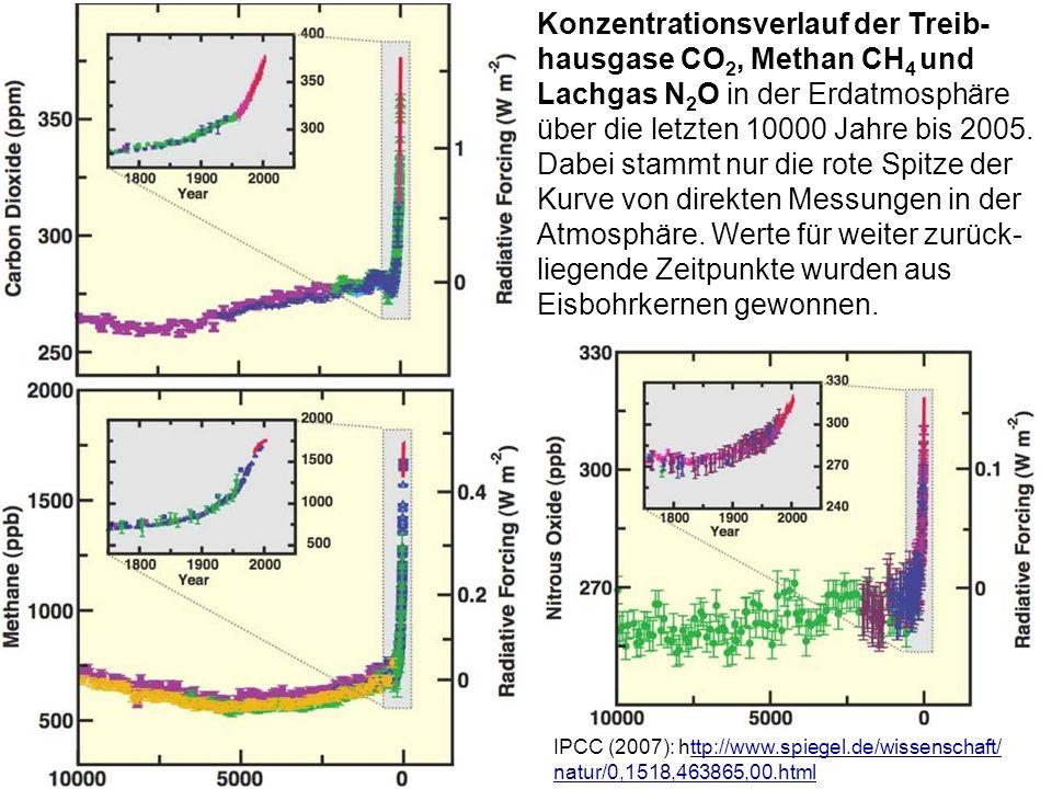 IPCC (2007): http://www.spiegel.de/wissenschaft/ natur/0,1518,463865,00.htmlttp://www.spiegel.de/wissenschaft/ natur/0,1518,463865,00.html Konzentrati