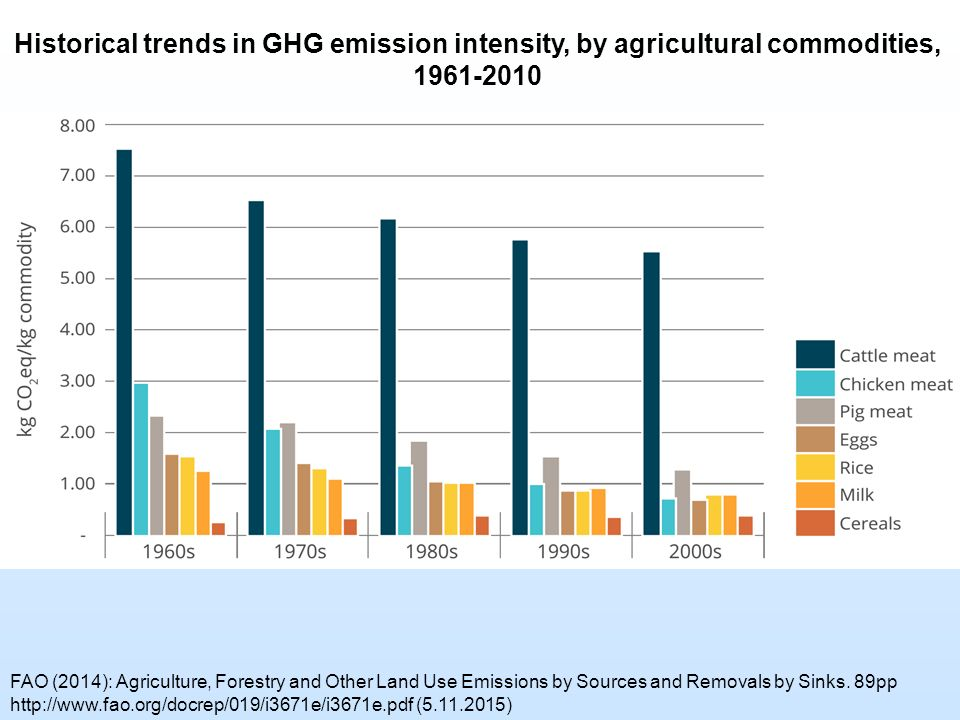 Historical trends in GHG emission intensity, by agricultural commodities, 1961-2010 FAO (2014): Agriculture, Forestry and Other Land Use Emissions by Sources and Removals by Sinks.