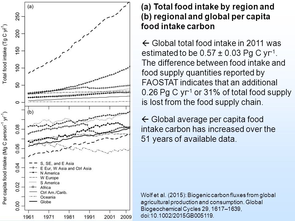 (a) Total food intake by region and (b) regional and global per capita food intake carbon  Global total food intake in 2011 was estimated to be 0.57 ± 0.03 Pg C yr -1.