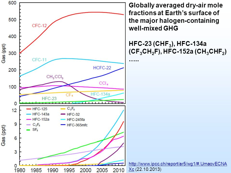 Globally averaged dry-air mole fractions at Earth's surface of the major halogen-containing well-mixed GHG HFC-23 (CHF 3 ), HFC-134a (CF 3 CH 2 F), HFC-152a (CH 3 CHF 2 ) …..