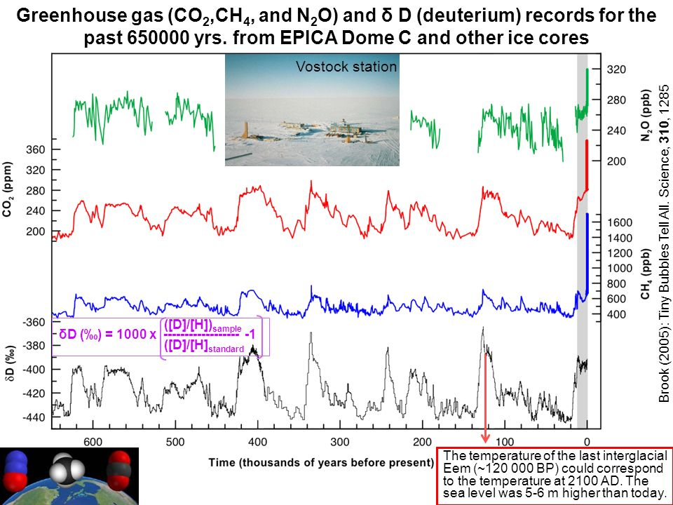 Greenhouse gas (CO 2,CH 4, and N 2 O) and δ D (deuterium) records for the past 650000 yrs.