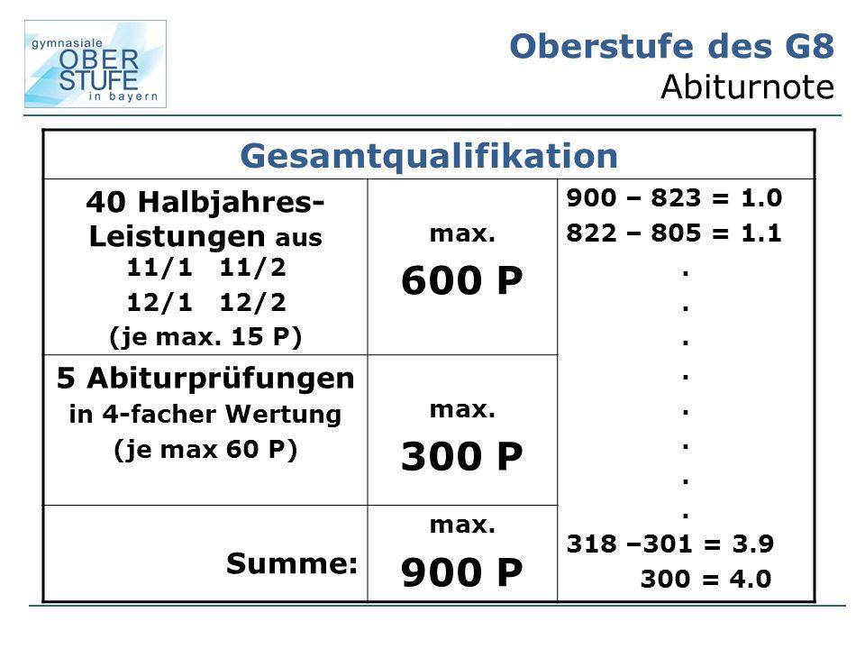 Oberstufe des G8 Abiturnote Gesamtqualifikation 40 Halbjahres- Leistungen aus 11/1 11/2 12/1 12/2 (je max.