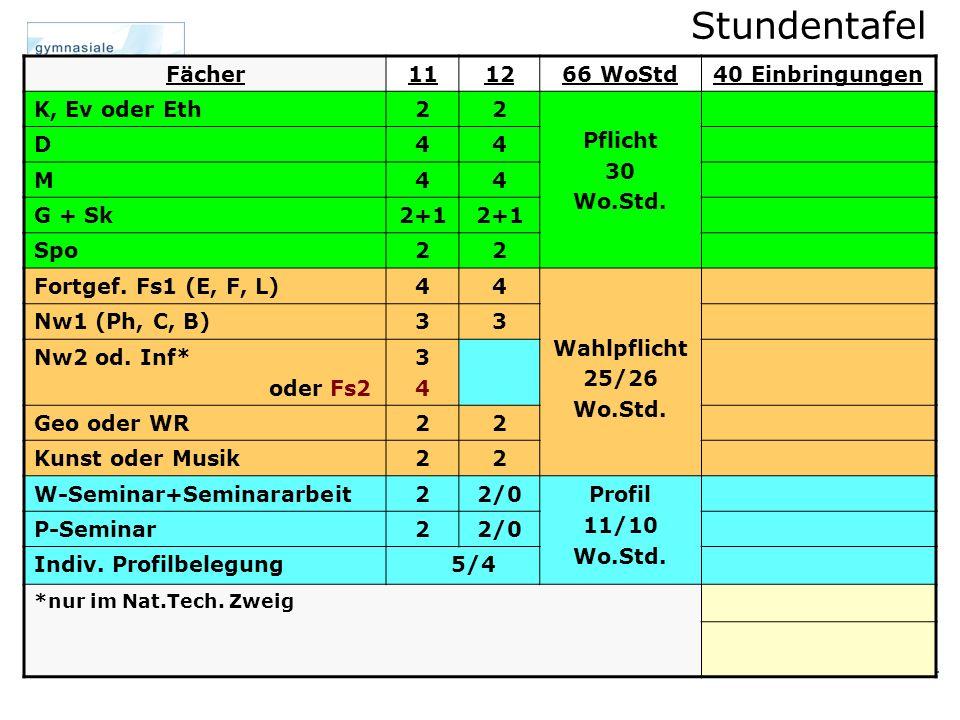 Belegung / Einbringung Fächer111266 WoStd40 Einbringungen K, Ev oder Eth22 Pflicht 30 Wo.Std.