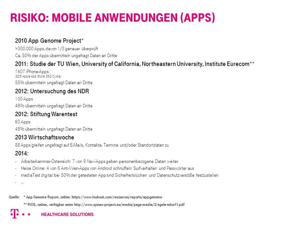 Risiko: Mobile Anwendungen (Apps) 2010 App Genome Project* >300.000 Apps, davon 1/3 genauer überprüft Ca.