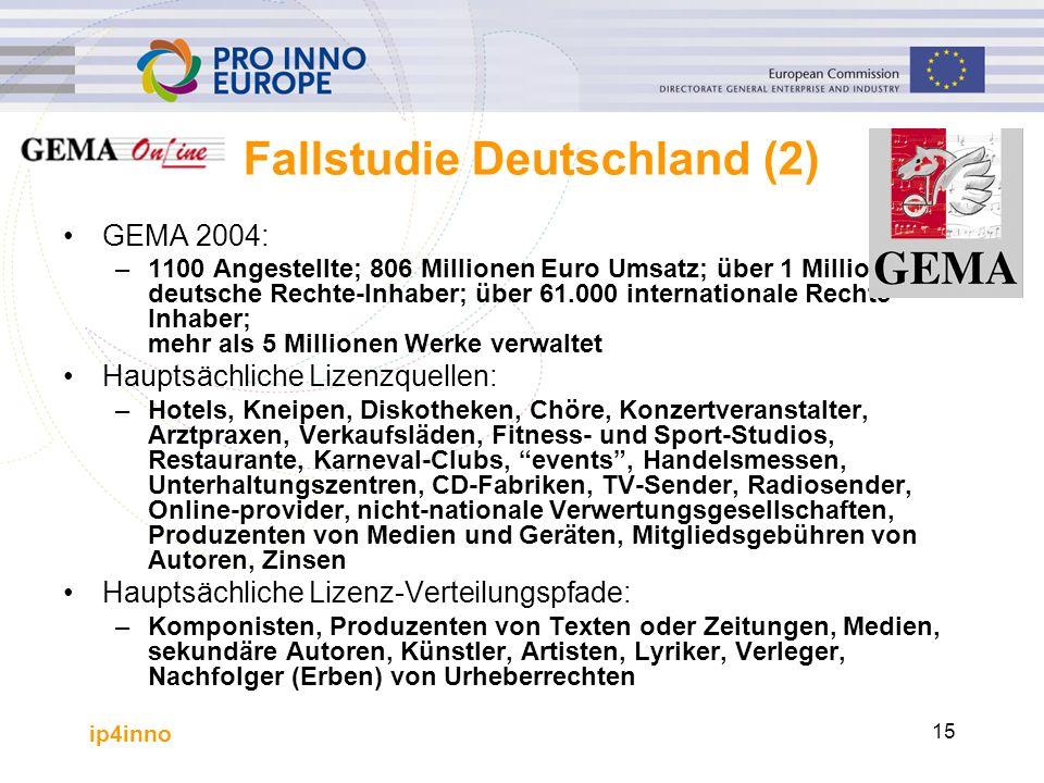 ip4inno 15 Fallstudie Deutschland (2) GEMA 2004: –1100 Angestellte; 806 Millionen Euro Umsatz; über 1 Million deutsche Rechte-Inhaber; über 61.000 int
