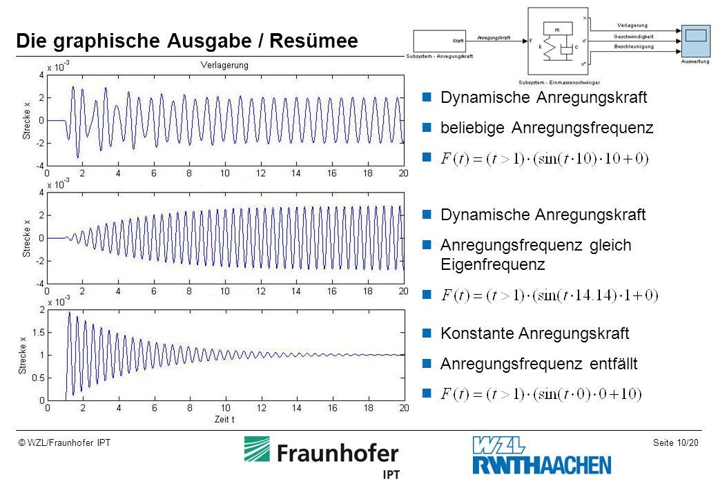 Seite 10/20© WZL/Fraunhofer IPT Die graphische Ausgabe / Resümee Dynamische Anregungskraft beliebige Anregungsfrequenz Konstante Anregungskraft Anregungsfrequenz entfällt Dynamische Anregungskraft Anregungsfrequenz gleich Eigenfrequenz