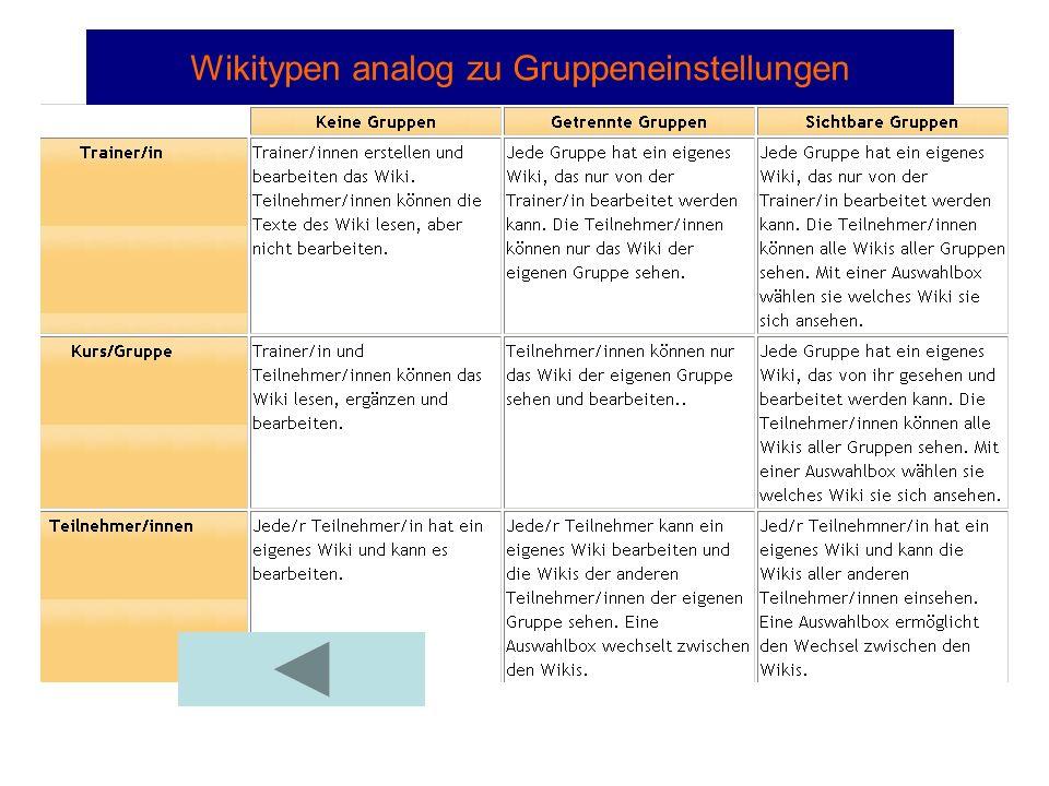 Wikitypen analog zu Gruppeneinstellungen
