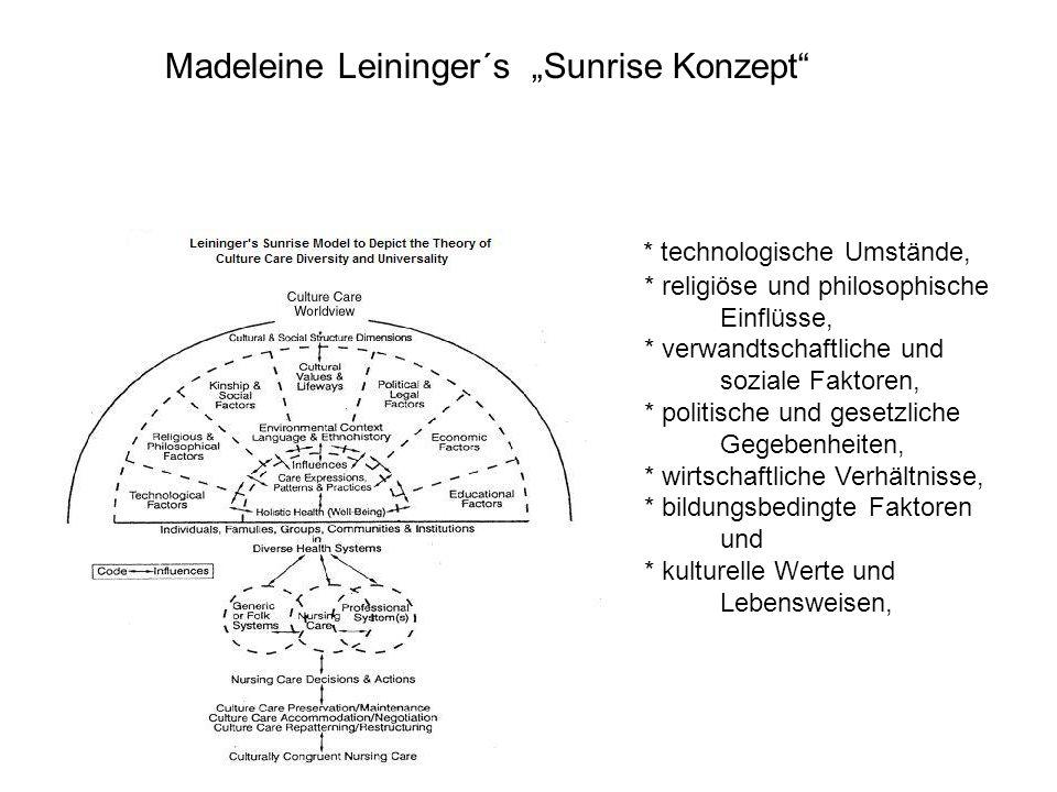 """Madeleine Leininger´s """"Sunrise Konzept * technologische Umstände, * religiöse und philosophische Einflüsse, * verwandtschaftliche und soziale Faktoren, * politische und gesetzliche Gegebenheiten, * wirtschaftliche Verhältnisse, * bildungsbedingte Faktoren und * kulturelle Werte und Lebensweisen,"""