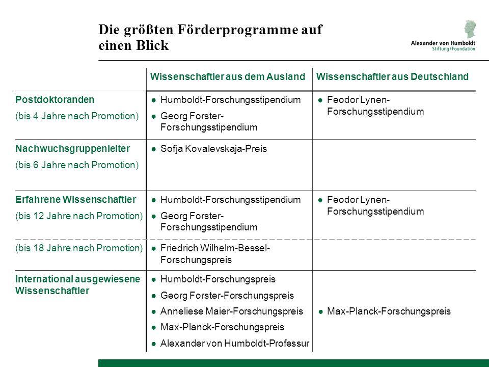 Die größten Förderprogramme auf einen Blick Wissenschaftler aus dem AuslandWissenschaftler aus Deutschland Postdoktoranden (bis 4 Jahre nach Promotion
