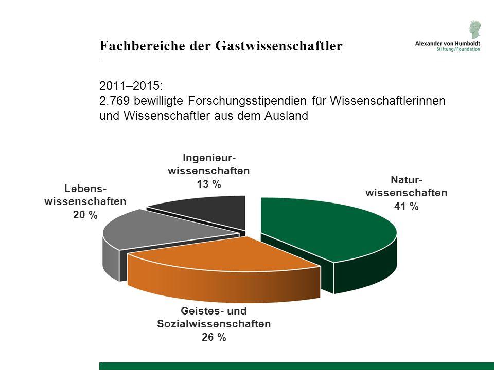 Natur- wissenschaften 41 % Fachbereiche der Gastwissenschaftler 2011–2015: 2.769 bewilligte Forschungsstipendien für Wissenschaftlerinnen und Wissensc