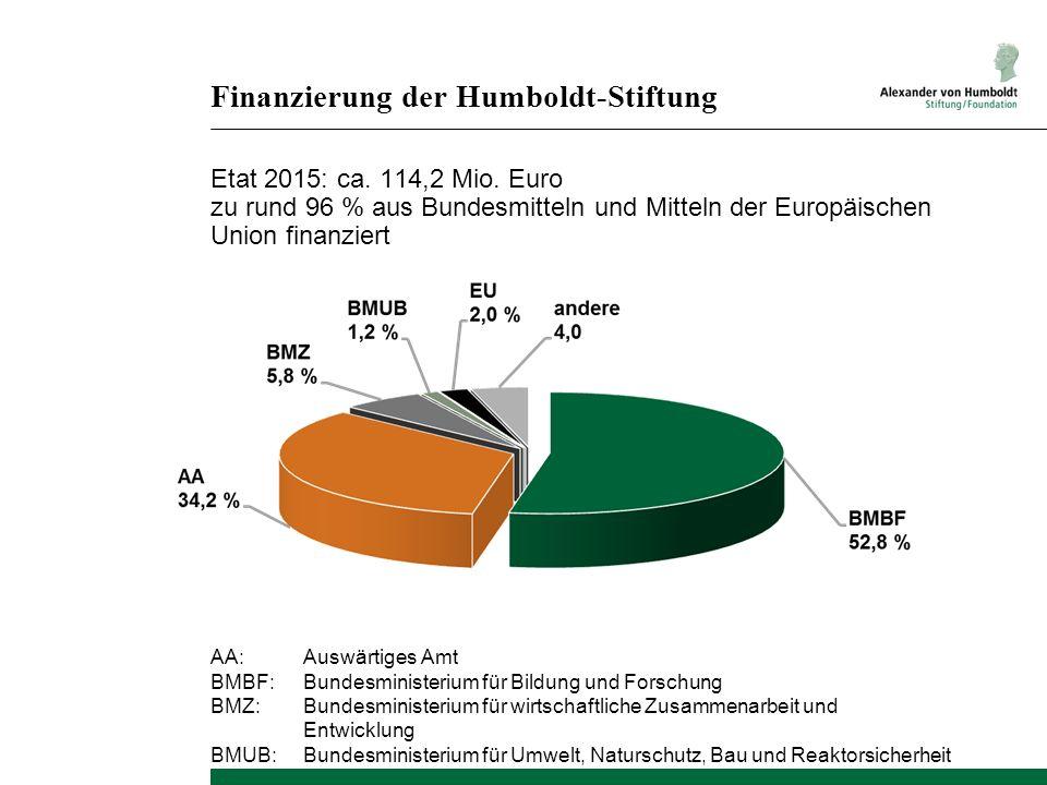 Finanzierung der Humboldt-Stiftung Etat 2015: ca. 114,2 Mio. Euro zu rund 96 % aus Bundesmitteln und Mitteln der Europäischen Union finanziert AA:Ausw