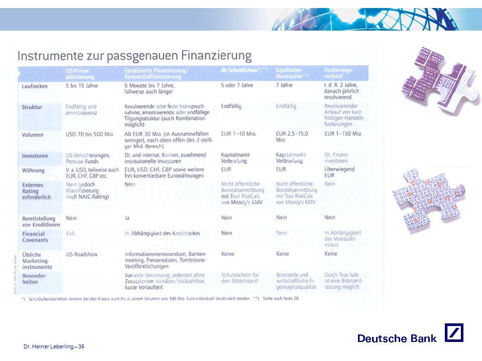 """Dr. Heiner Leberling – 35 Achtung! Präsentation nicht toggeln, da sonst Logo """"Passion to perform"""" erneut eingefügt wird."""