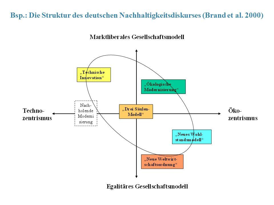 Bsp.: Die Struktur des deutschen Nachhaltigkeitsdiskurses (Brand et al. 2000)