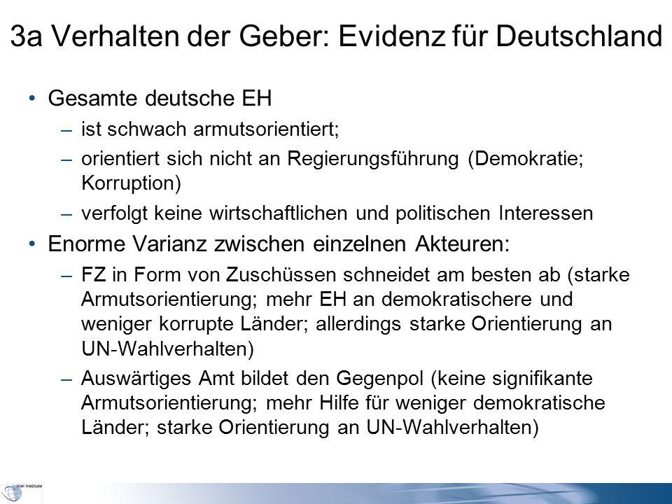 3a Verhalten der Geber: Evidenz für Deutschland Gesamte deutsche EH –ist schwach armutsorientiert; –orientiert sich nicht an Regierungsführung (Demokr