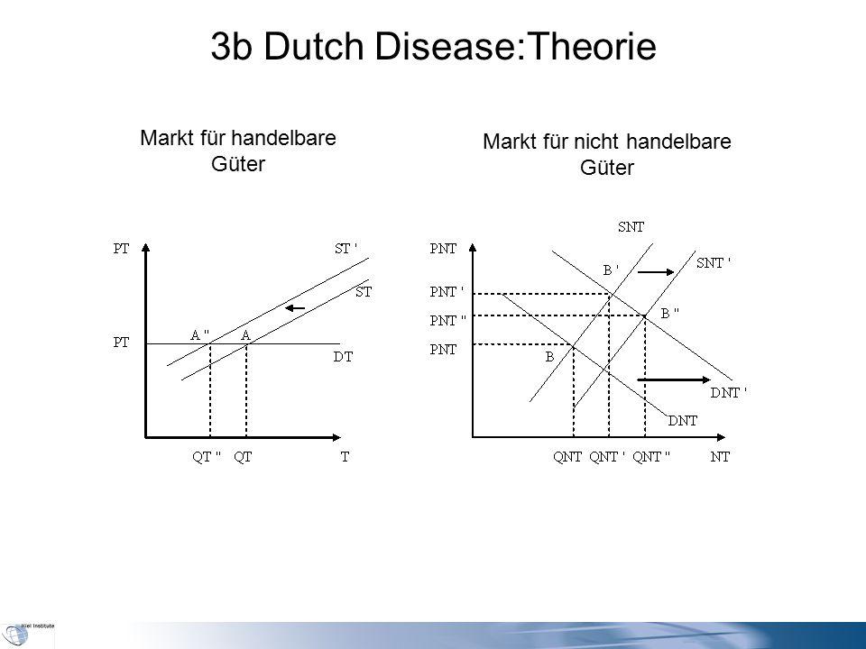 3b Dutch Disease:Theorie Markt für handelbare Güter Markt für nicht handelbare Güter