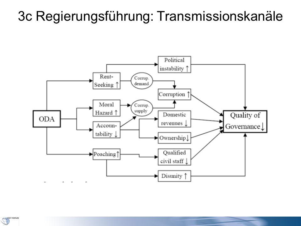 3c Regierungsführung: Transmissionskanäle