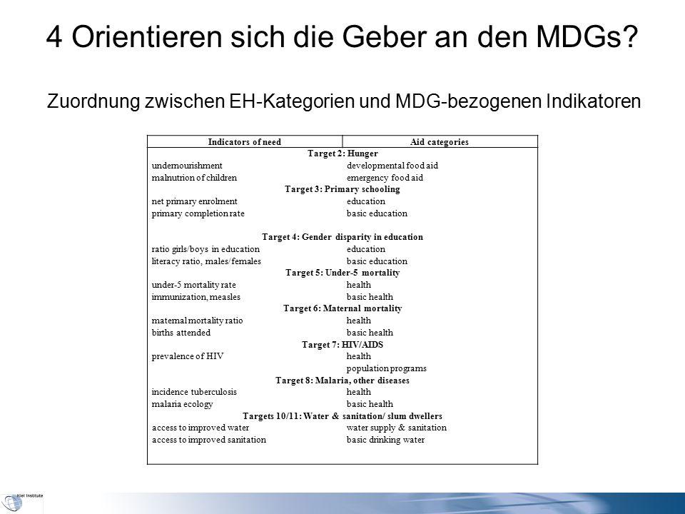 4 Orientieren sich die Geber an den MDGs? Zuordnung zwischen EH-Kategorien und MDG-bezogenen Indikatoren Indicators of needAid categories Target 2: Hu