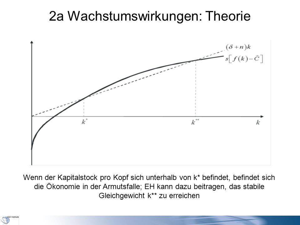 2a Wachstumswirkungen: Theorie Wenn der Kapitalstock pro Kopf sich unterhalb von k* befindet, befindet sich die Ökonomie in der Armutsfalle; EH kann dazu beitragen, das stabile Gleichgewicht k** zu erreichen