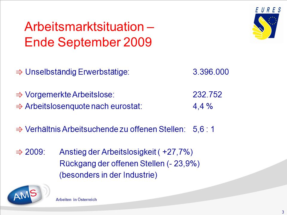 3 Arbeiten in Österreich Arbeitsmarktsituation – Ende September 2009 ⇛ Unselbständig Erwerbstätige:3.396.000 ⇛ Vorgemerkte Arbeitslose:232.752 ⇛ Arbeitslosenquote nach eurostat: 4,4 % ⇛ Verhältnis Arbeitsuchende zu offenen Stellen: 5,6 : 1 ⇛ 2009:Anstieg der Arbeitslosigkeit ( +27,7%) Rückgang der offenen Stellen (- 23,9%) (besonders in der Industrie)