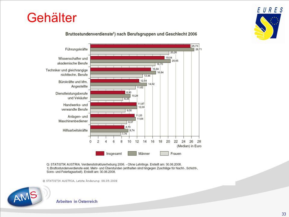 33 Arbeiten in Österreich Gehälter